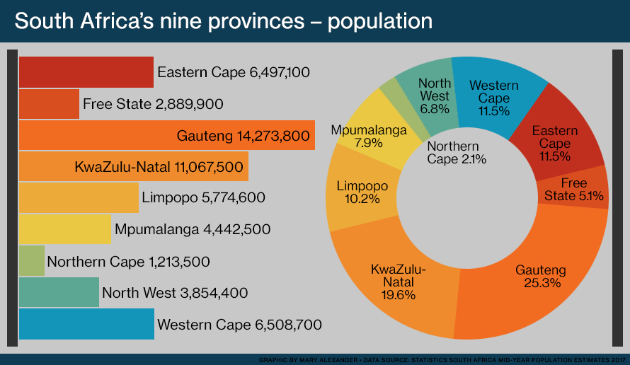 Bar graph and pie chart comparing the different populations of each of South Africa's nine provinces in 2017. The provinces are the Eastern Cape, Free State, Gauteng, KwaZulu-Natal, Limpopo, Mpumalanga, Northern Cape, North West and Western Cape.
