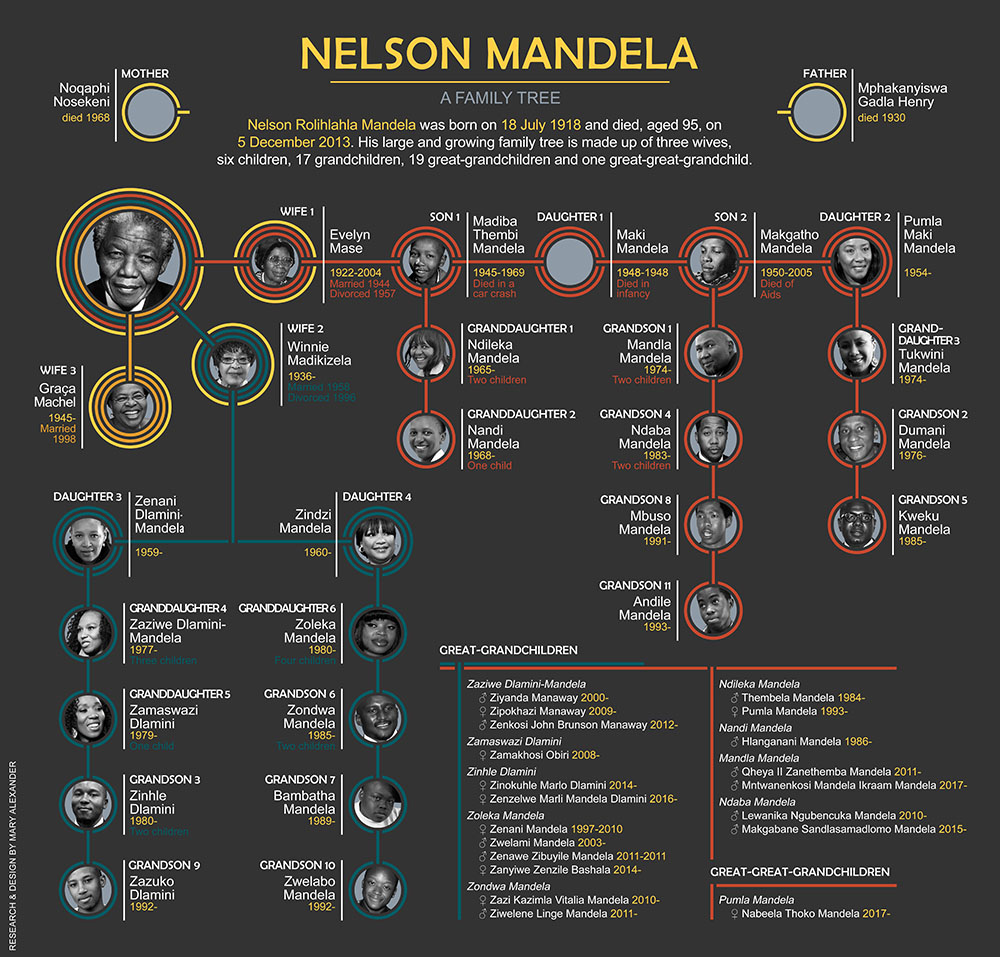 Infographic of Nelson Mandela's family tree - Mandela's wives and descendants from 1918 to 2017.