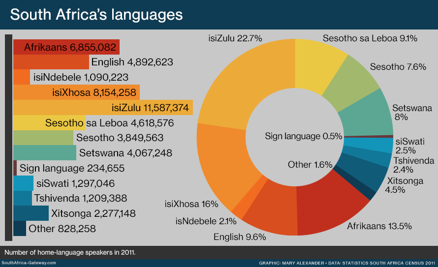 The 11 languages of South Africa - South Africa Gateway