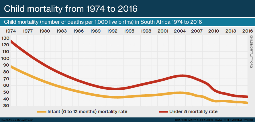 Line graph showing the child mortality rate in South Africa from 1960 to 2016. The child mortality rate is defined as the number of deaths per 1,000 live births. Both the infant (0 to 12 months) and under-5 mortality rate is shown.