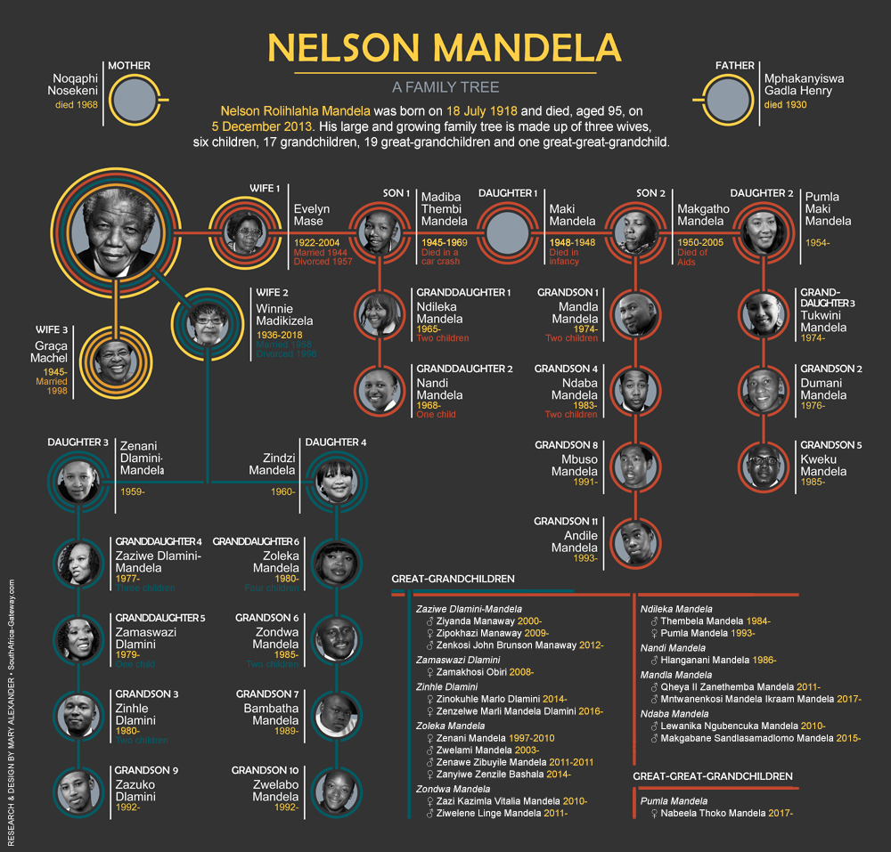 Infographic of Nelson Mandela's family tree - Mandela's wives and descendants from 1918 to 2018.