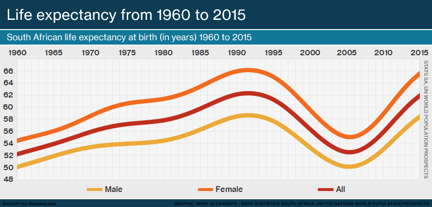 Line graph showing the life expectancy of South Africans from 1960 to 2016. Total life expectancy in 1960 was 52 years; in 2015 it was 62 years.