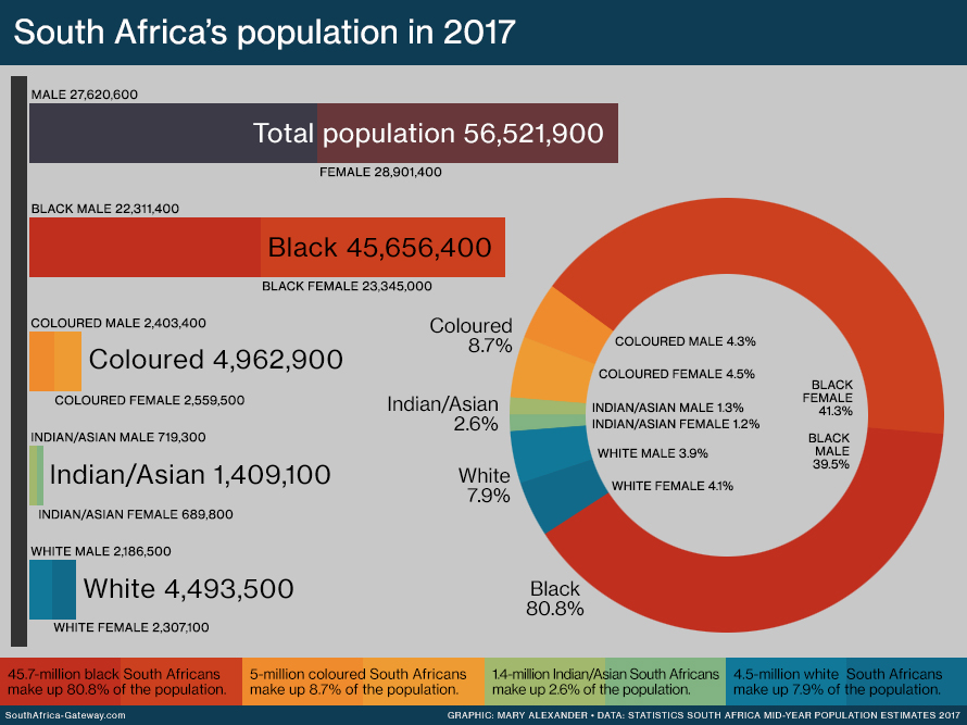 Bar graph and pie chart showing South Africa's population in 2017, according to four main population groups: African, coloured, Indian or Asian and white. Data sourced from Statistics South Africa's 2017 mid-year population estimates.