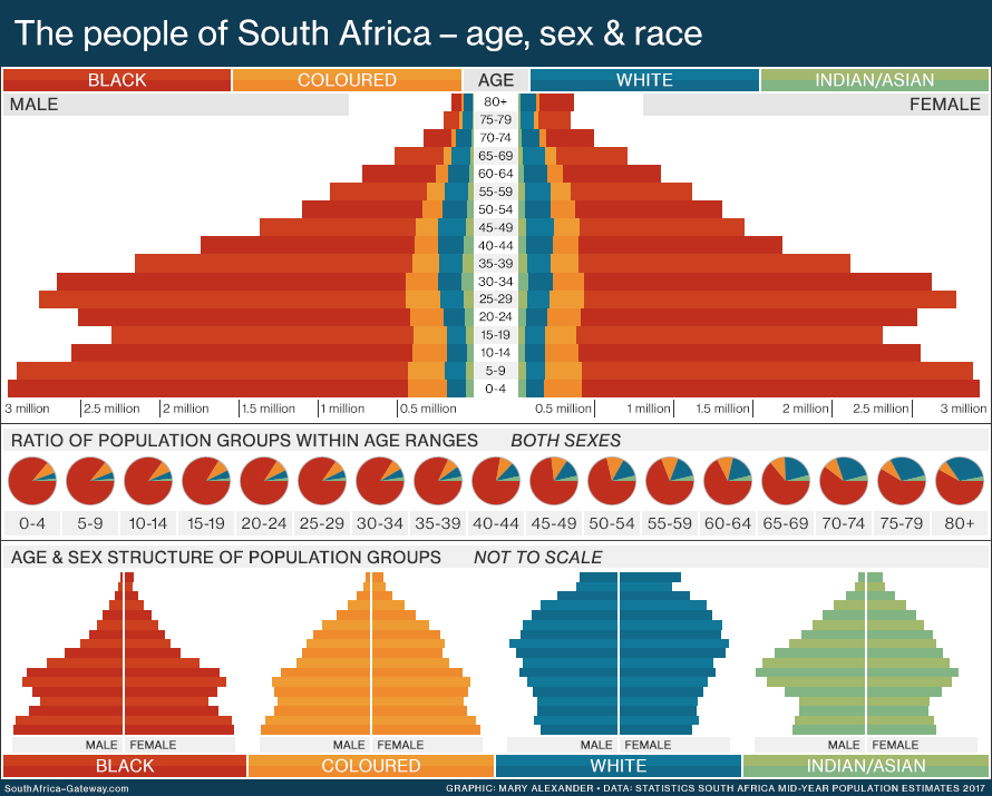 Population pyramid for South Africa