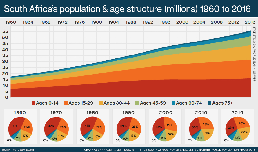 Stacked graph showing South Africa's total population in millions from 1960 to 2016, divided into six age bands: 0-14 years, 15-29 years, 30-44 years, 45-59 years, 60-74 years, and 75 years and above.