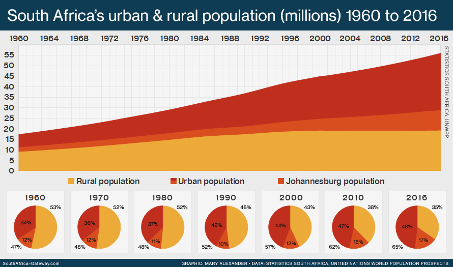 Stacked graph showing the population of South Africa from 1960 to 2016 according to urban population, the population of the largest city (Johannesburg) and rural population.