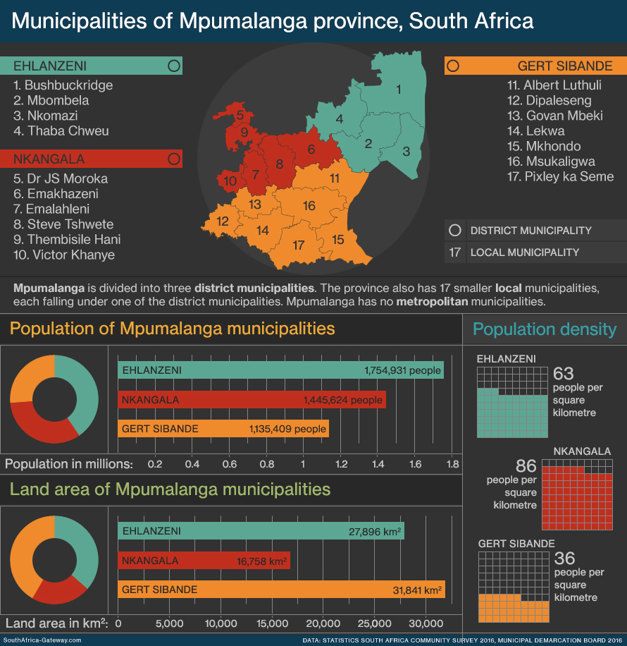 Infographic and map of the local government regions - known as municipalities - of Mpumlanga province in South Africa showing geography, population, land area and population density. Mpumalanga has three district municipalities and 17 local municipalities.