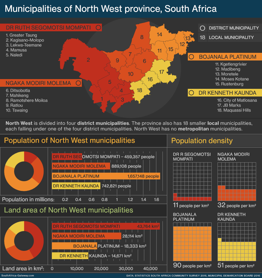 Infographic and map of the local government regions - known as municipalities - of North West province in South Africa showing geography, population, land area and population density. North West has four district municipalities and 18 local municipalities.