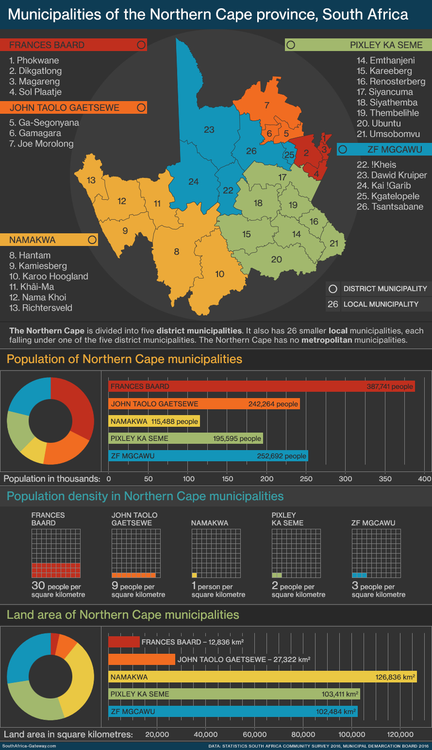 Infographic and map of the local government regions - known as municipalities - of the Northern Cape province of South Africa showing geography, population, land area and population density. The Northern Cape has five district municipalities and 26 local municipalities.